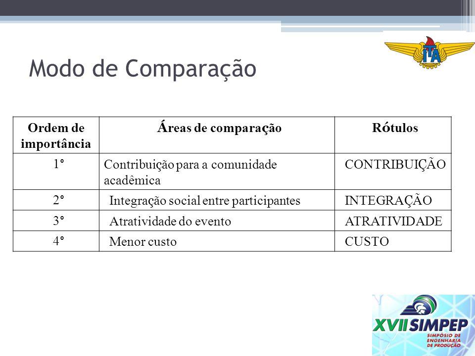 Modo de Comparação Ordem de importância Áreas de comparação Rótulos 1°