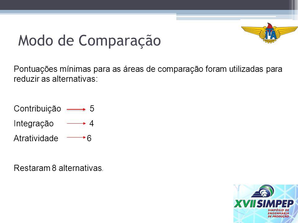 Modo de Comparação Pontuações mínimas para as áreas de comparação foram utilizadas para reduzir as alternativas: