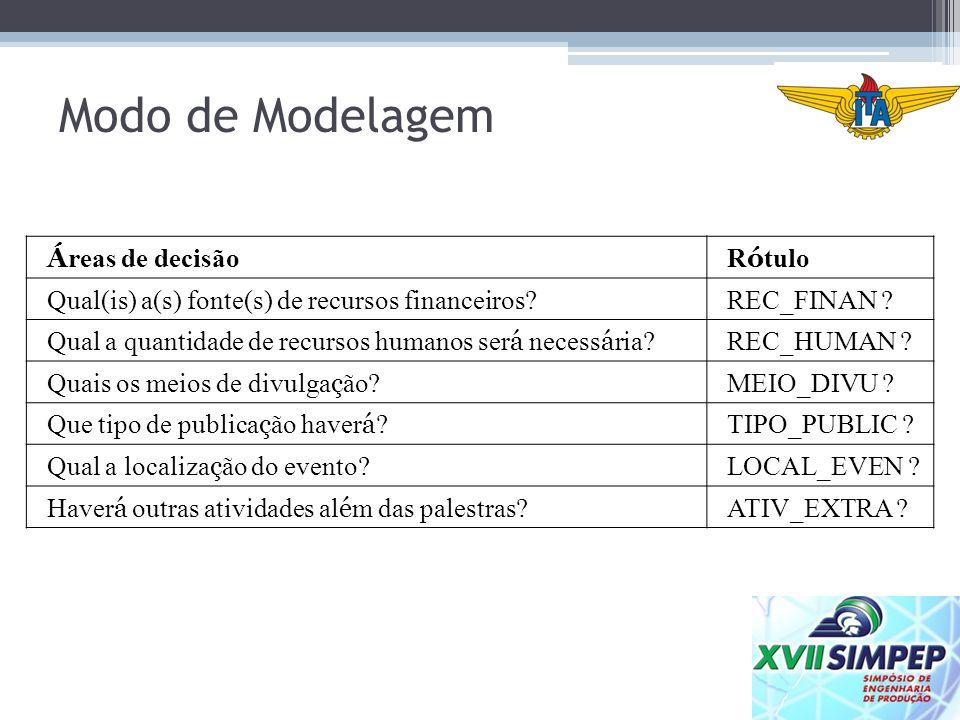 Modo de Modelagem Áreas de decisão Rótulo