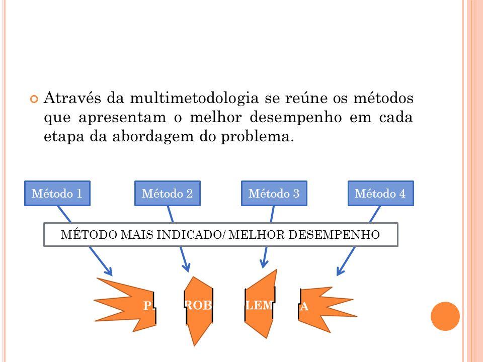 MÉTODO MAIS INDICADO/ MELHOR DESEMPENHO