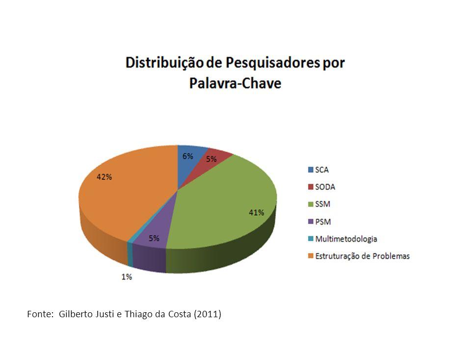 Fonte: Gilberto Justi e Thiago da Costa (2011)