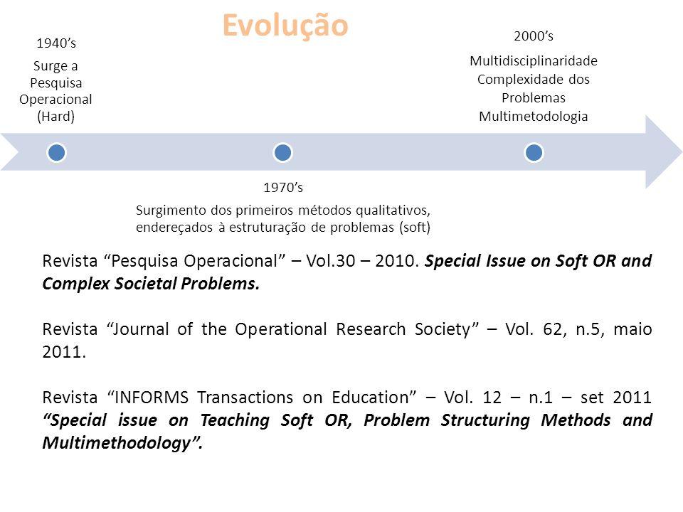 Evolução 1940's. Surge a Pesquisa Operacional (Hard) 1970's.