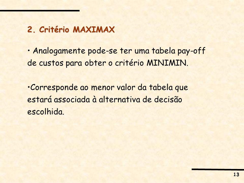 2. Critério MAXIMAX Analogamente pode-se ter uma tabela pay-off de custos para obter o critério MINIMIN.