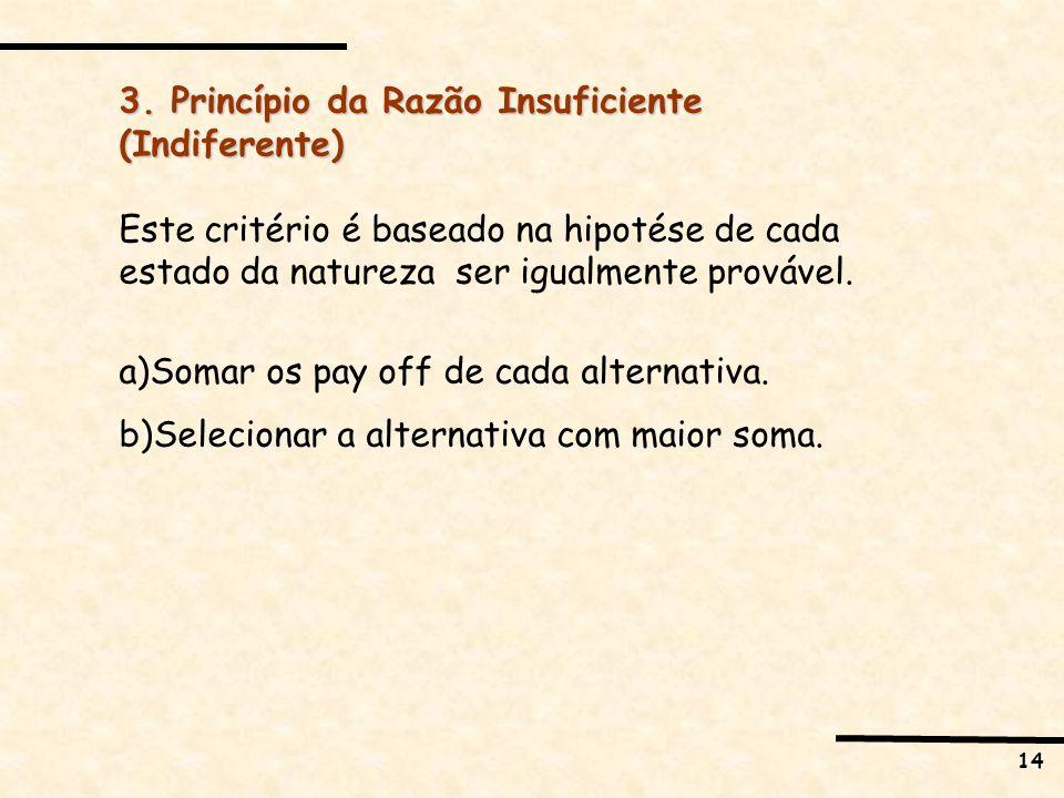 3. Princípio da Razão Insuficiente (Indiferente)