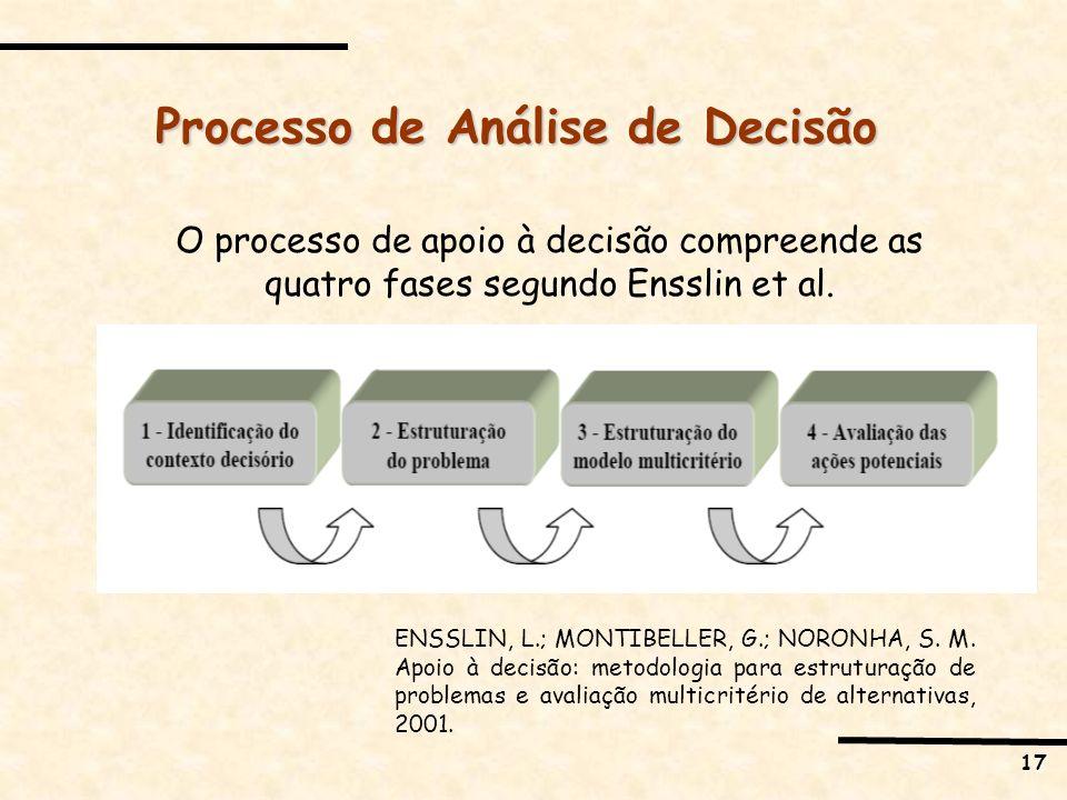 Processo de Análise de Decisão