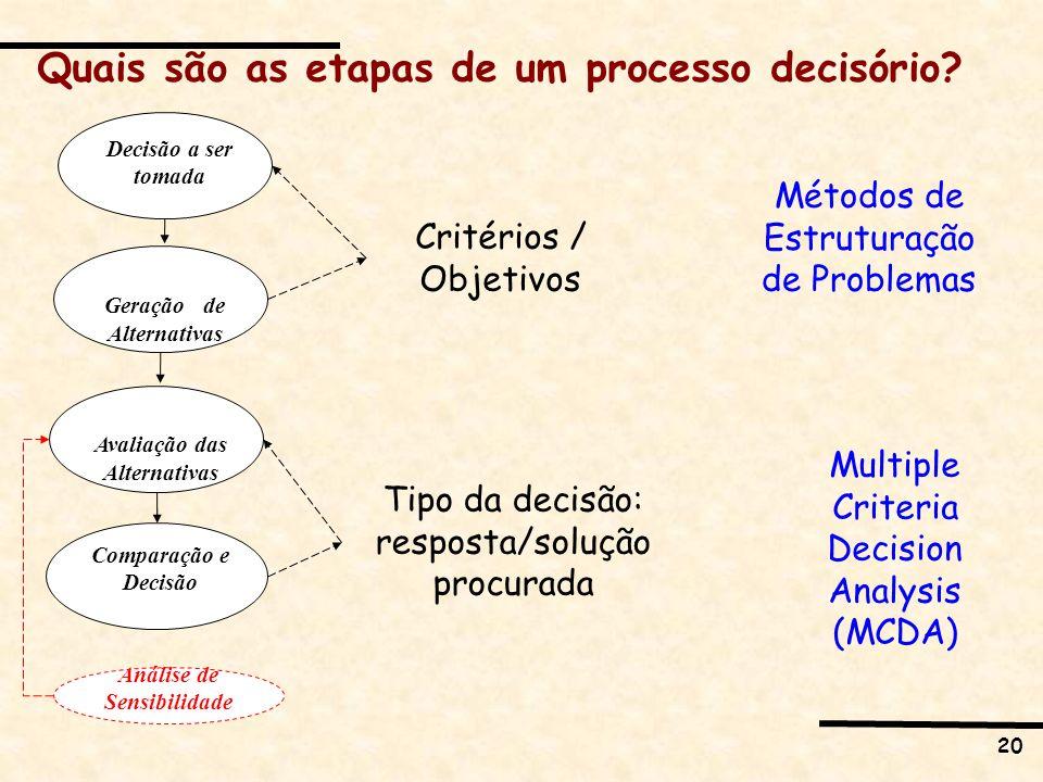 Quais são as etapas de um processo decisório