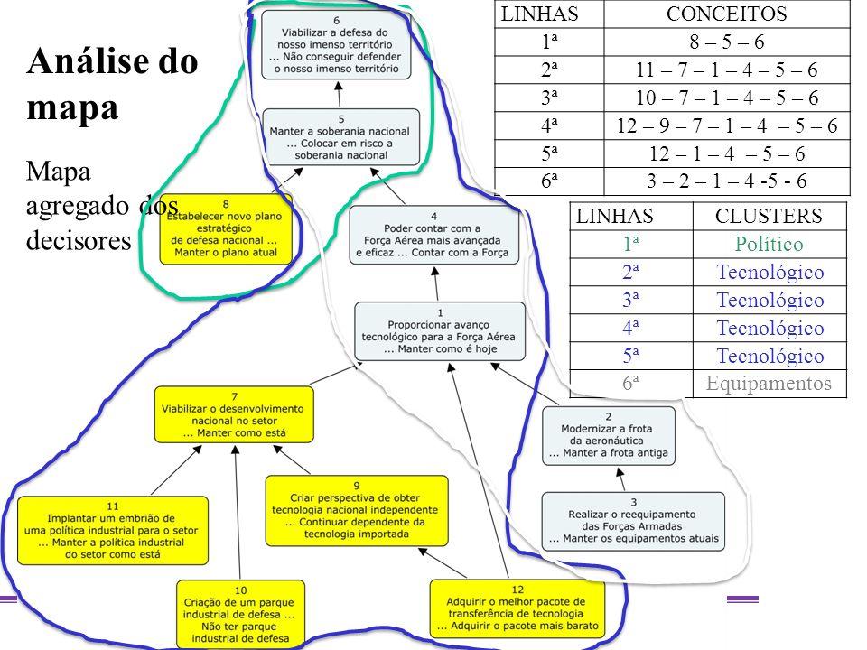 Análise do mapa Mapa agregado dos decisores LINHAS CONCEITOS 1ª
