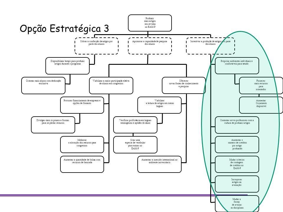 Opção Estratégica 3 Produzir mais artigos em revistas no EAM-P