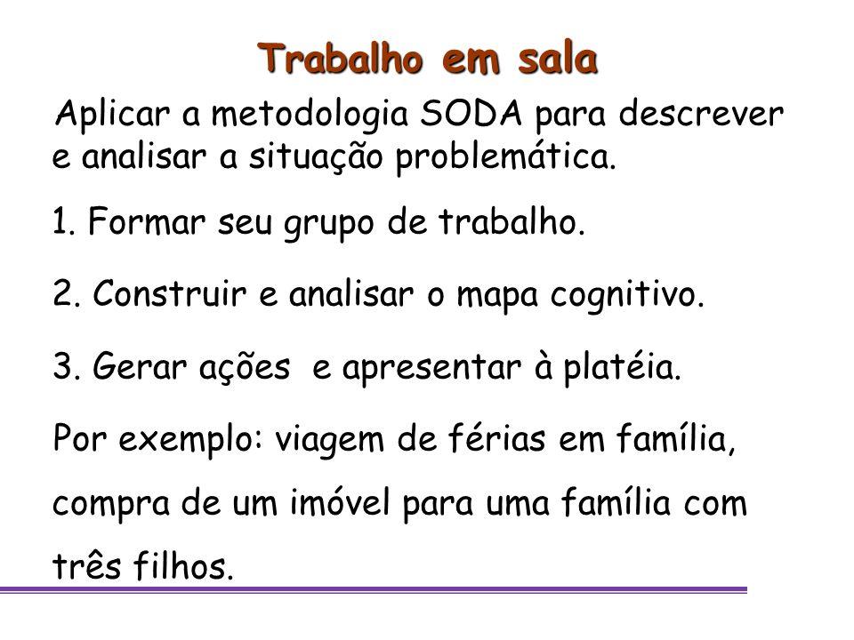 Trabalho em sala Aplicar a metodologia SODA para descrever e analisar a situação problemática. Formar seu grupo de trabalho.