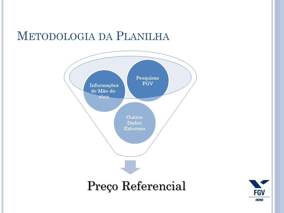 Metodologia da Planilha