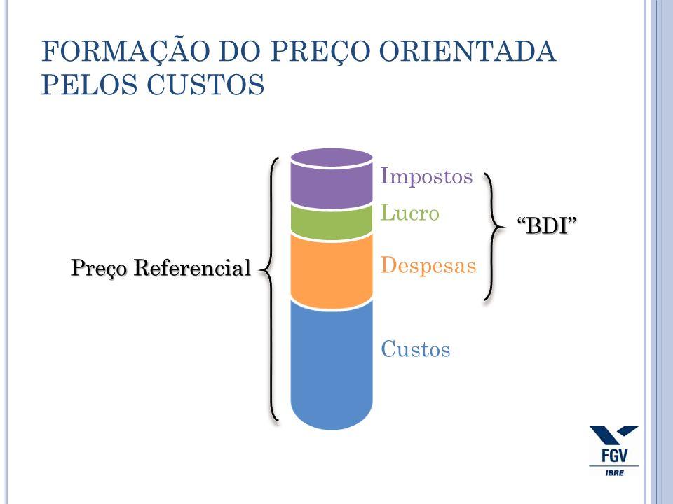 FORMAÇÃO DO PREÇO ORIENTADA PELOS CUSTOS