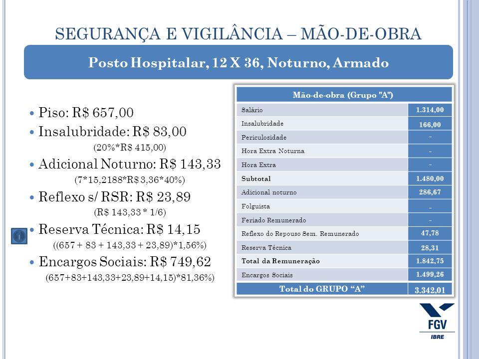 SEGURANÇA E VIGILÂNCIA – MÃO-DE-OBRA