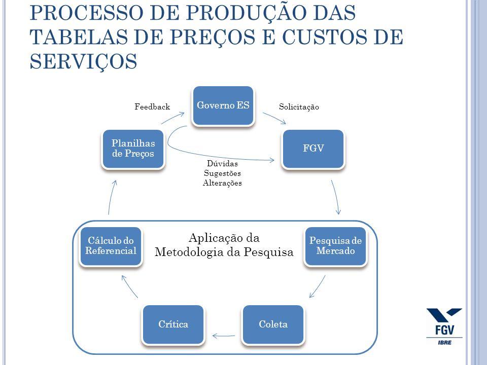 PROCESSO DE PRODUÇÃO DAS TABELAS DE PREÇOS E CUSTOS DE SERVIÇOS