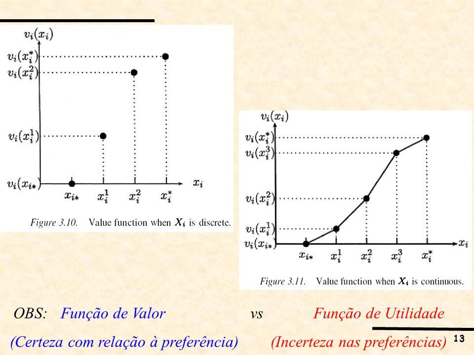 OBS: Função de Valor vs Função de Utilidade