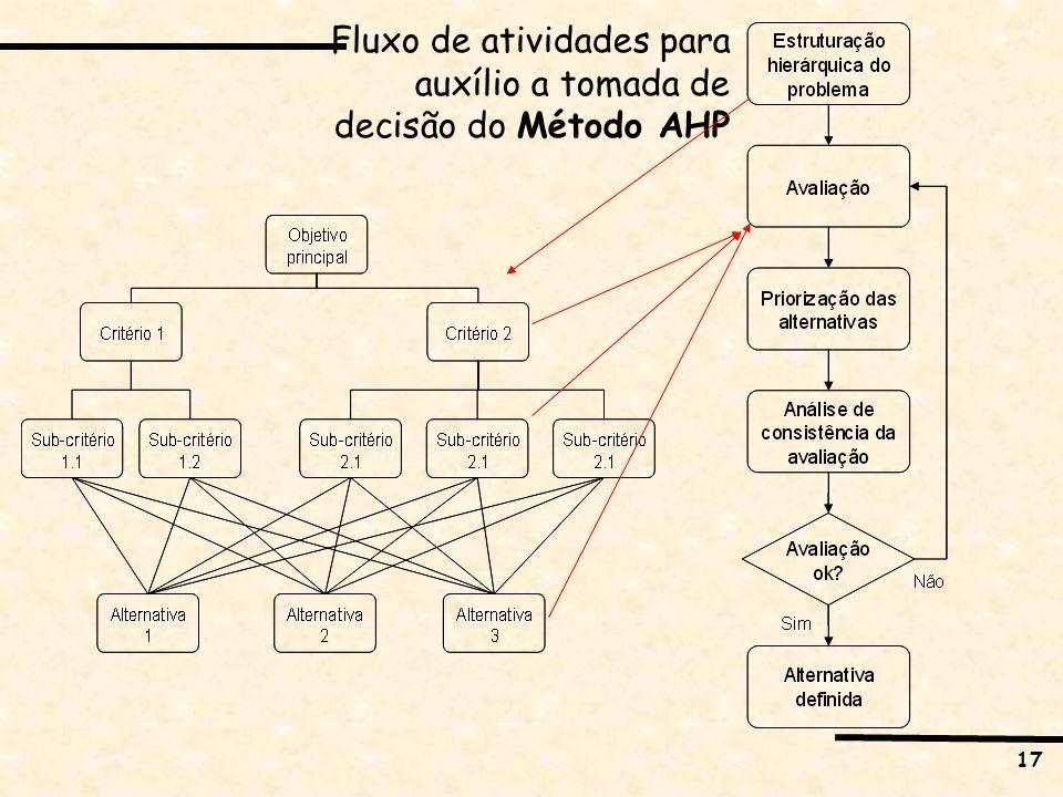 Fluxo de atividades para auxílio a tomada de decisão do Método AHP