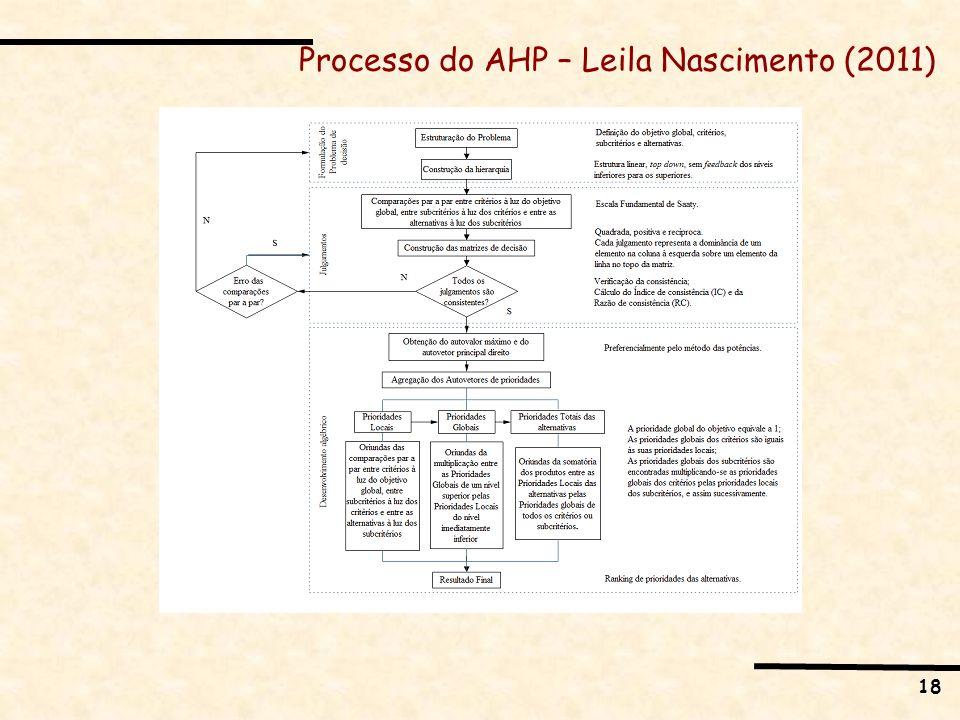 Processo do AHP – Leila Nascimento (2011)