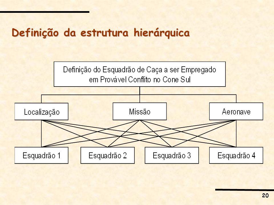 Definição da estrutura hierárquica
