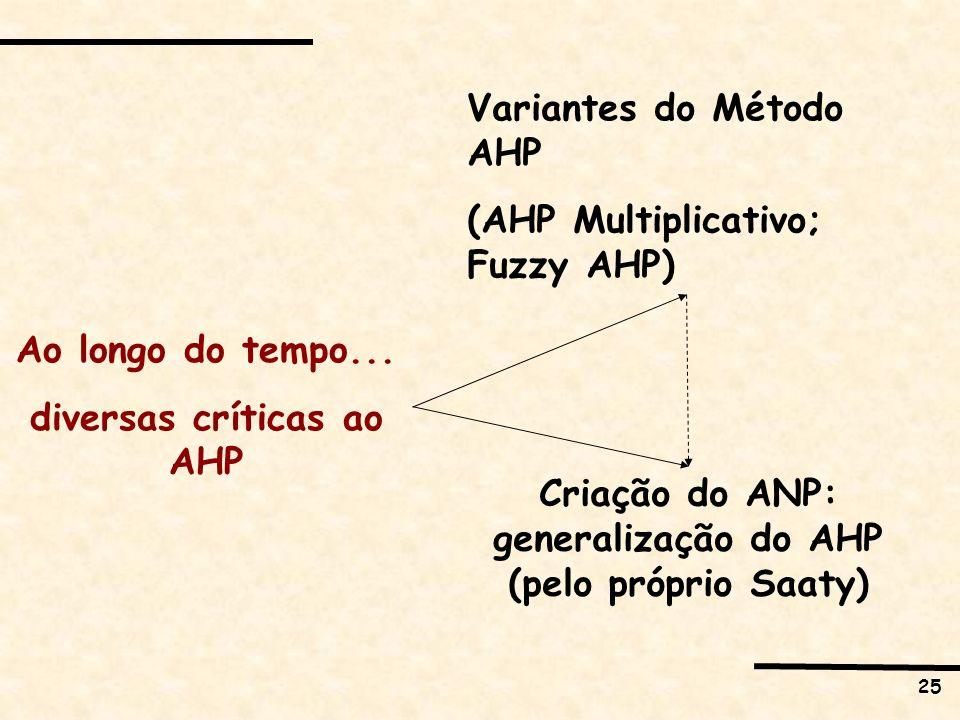 Variantes do Método AHP (AHP Multiplicativo; Fuzzy AHP)