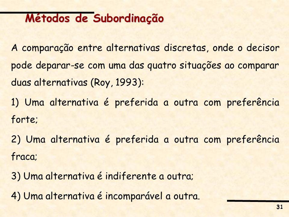 Métodos de Subordinação