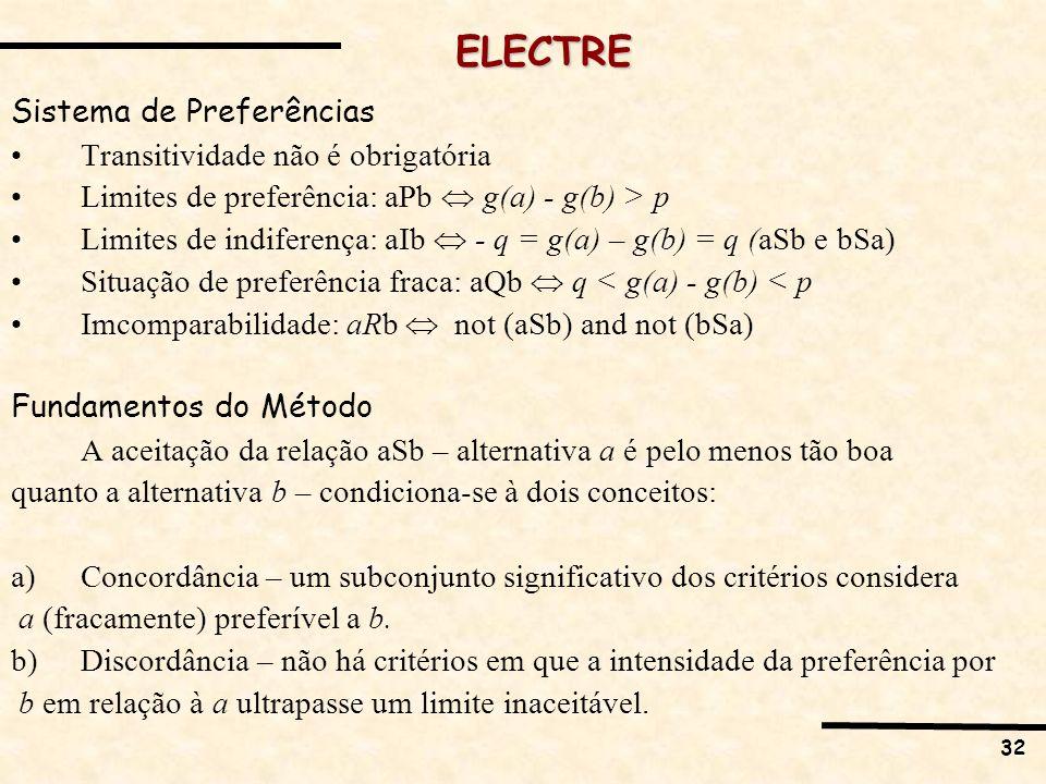 ELECTRE Sistema de Preferências Transitividade não é obrigatória