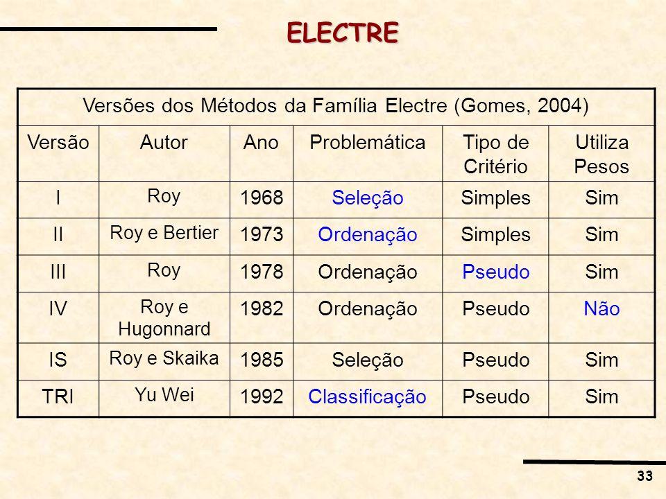Versões dos Métodos da Família Electre (Gomes, 2004)