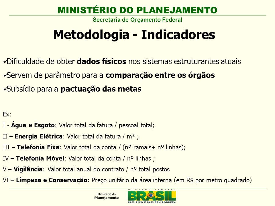 Secretaria de Orçamento Federal Metodologia - Indicadores