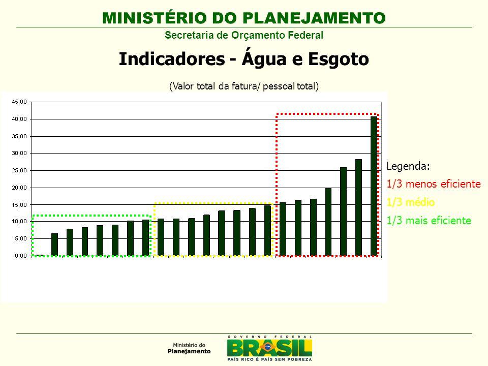 Secretaria de Orçamento Federal Indicadores - Água e Esgoto