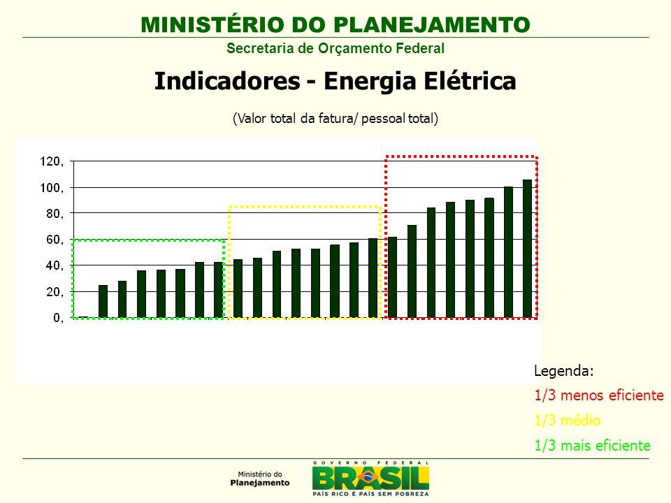 Secretaria de Orçamento Federal Indicadores - Energia Elétrica