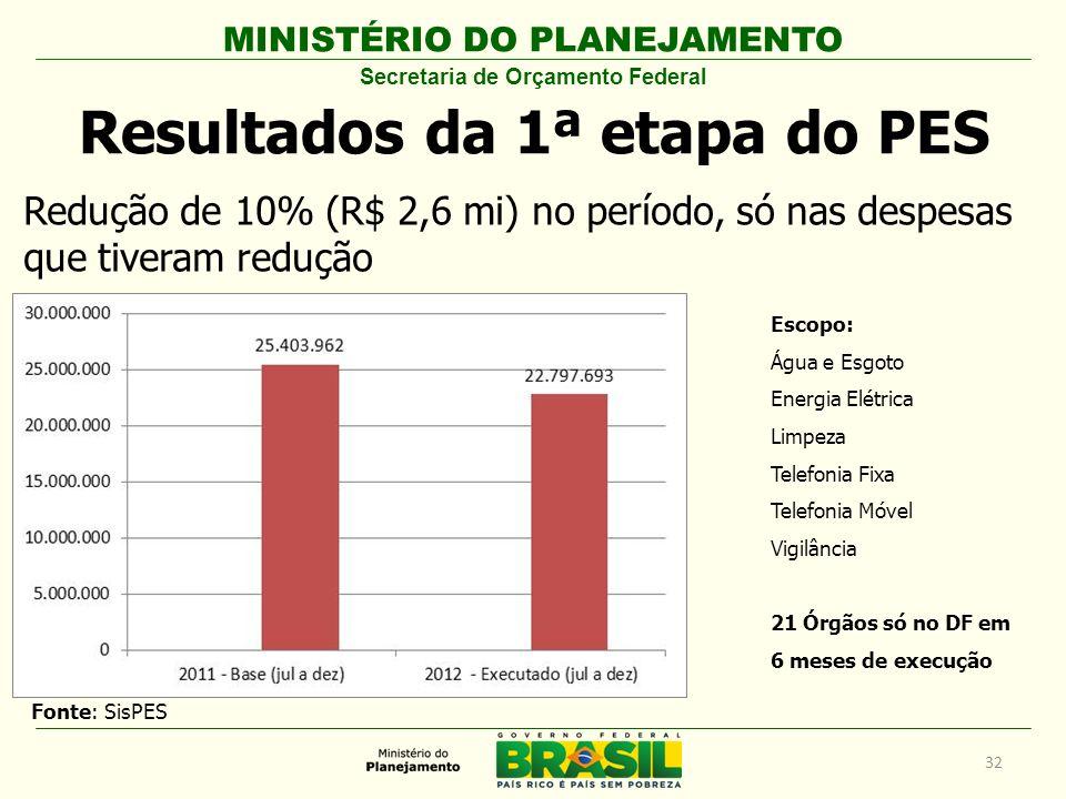 Secretaria de Orçamento Federal Resultados da 1ª etapa do PES