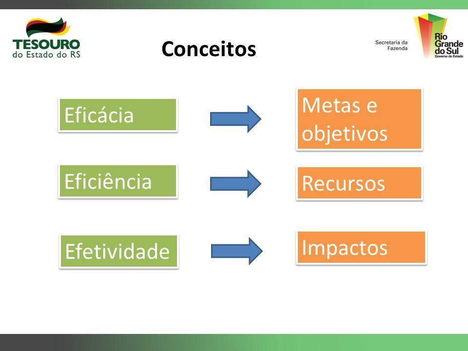 Conceitos Metas e objetivos Eficácia Eficiência Recursos Impactos Efetividade