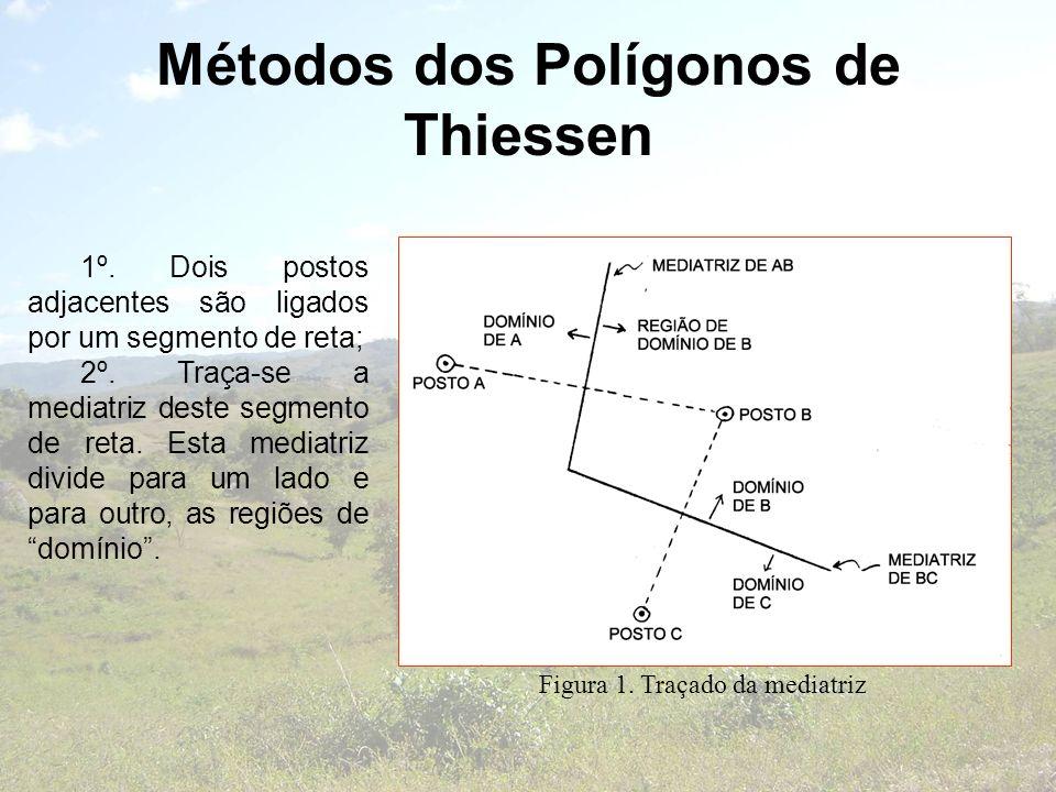 Métodos dos Polígonos de Thiessen