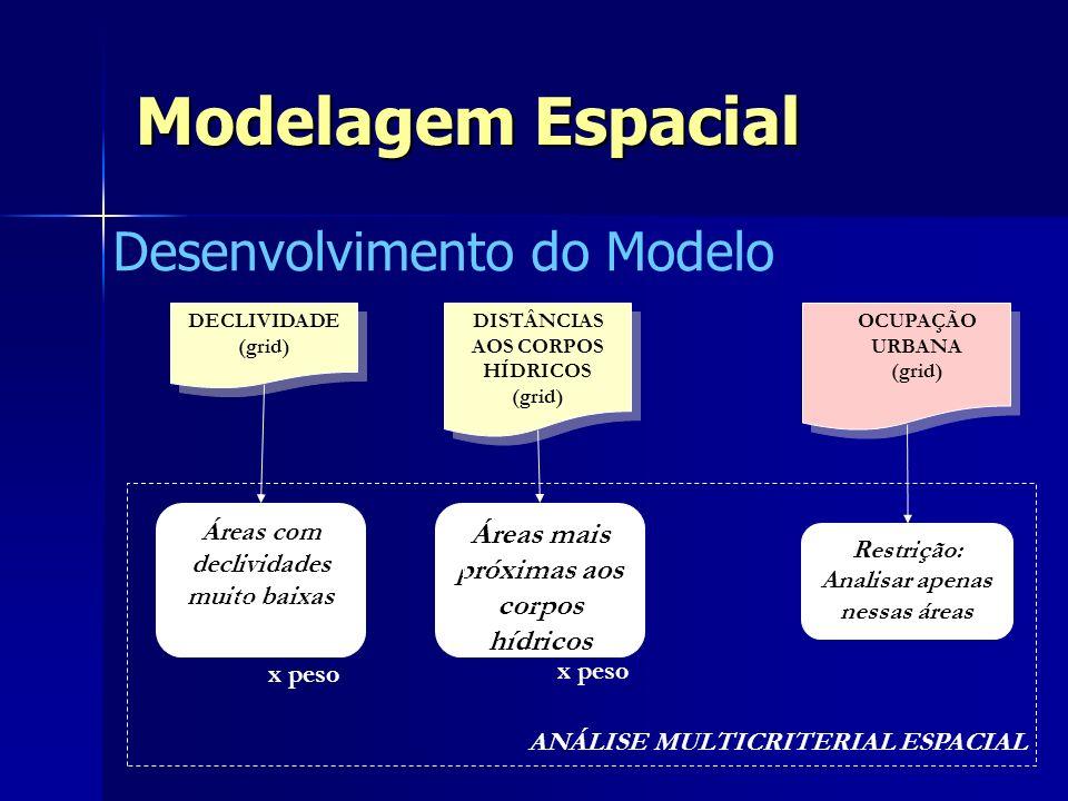 Modelagem Espacial Desenvolvimento do Modelo