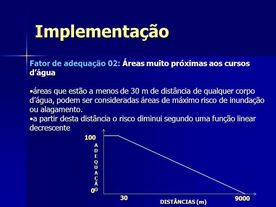 ImplementaçãoFator de adequação 02: Áreas muito próximas aos cursos d'água.