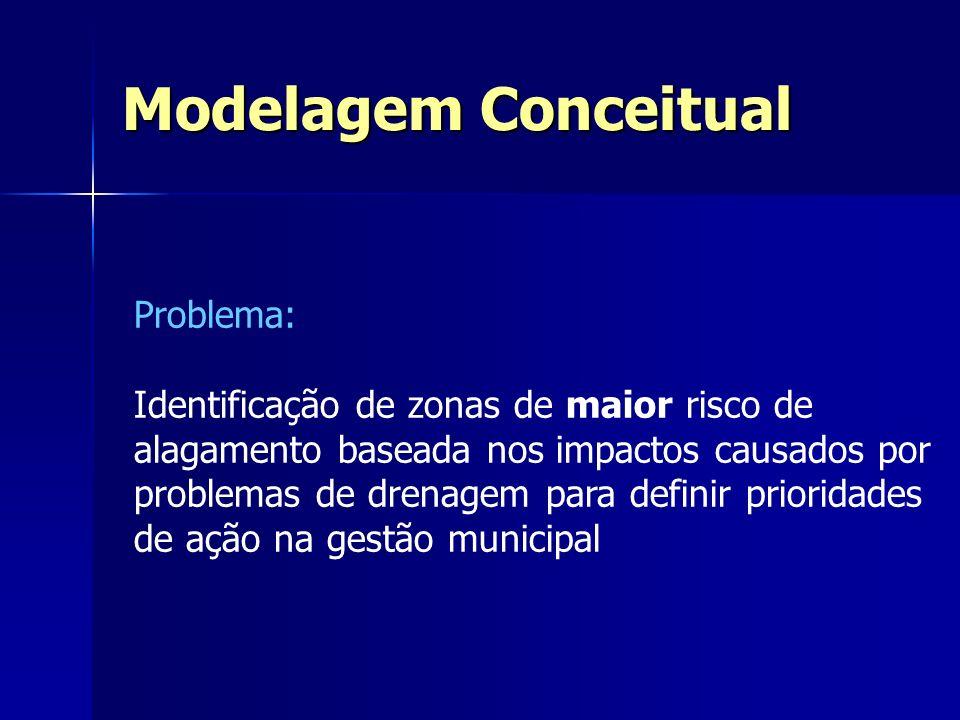 Modelagem Conceitual Problema:
