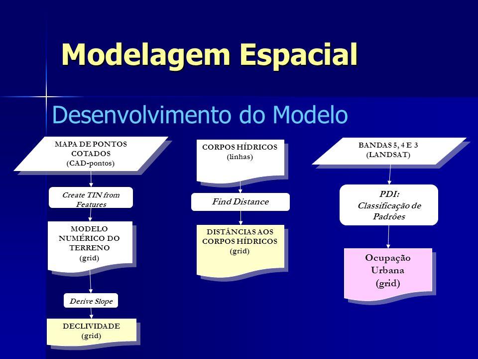 Modelagem Espacial Desenvolvimento do Modelo Ocupação Urbana (grid)