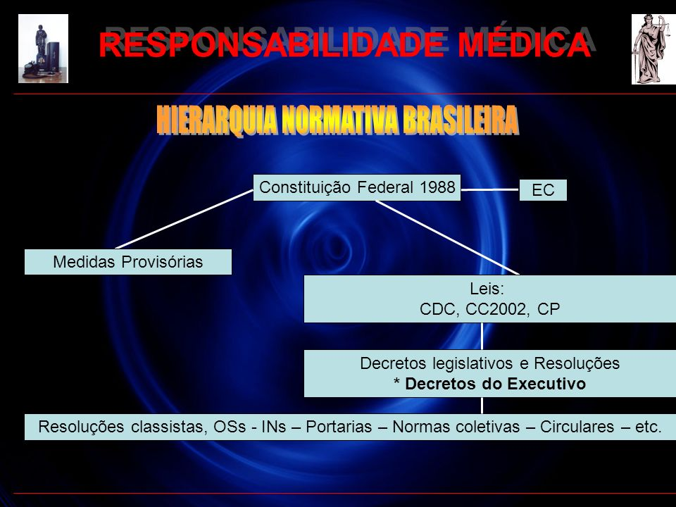 RESPONSABILIDADE MÉDICA * Decretos do Executivo