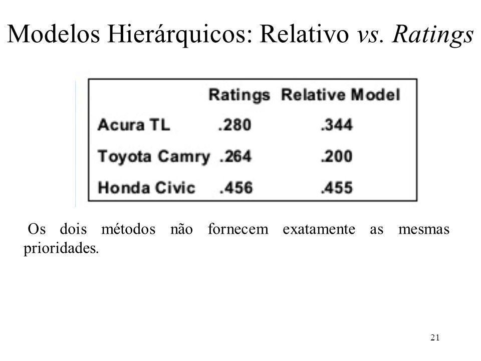 Modelos Hierárquicos: Relativo vs. Ratings