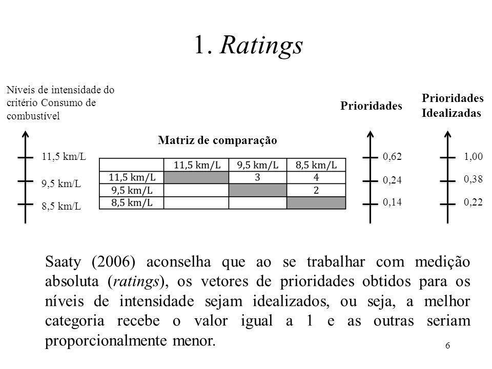 1. Ratings Níveis de intensidade do critério Consumo de combustível. Matriz de comparação. Prioridades.