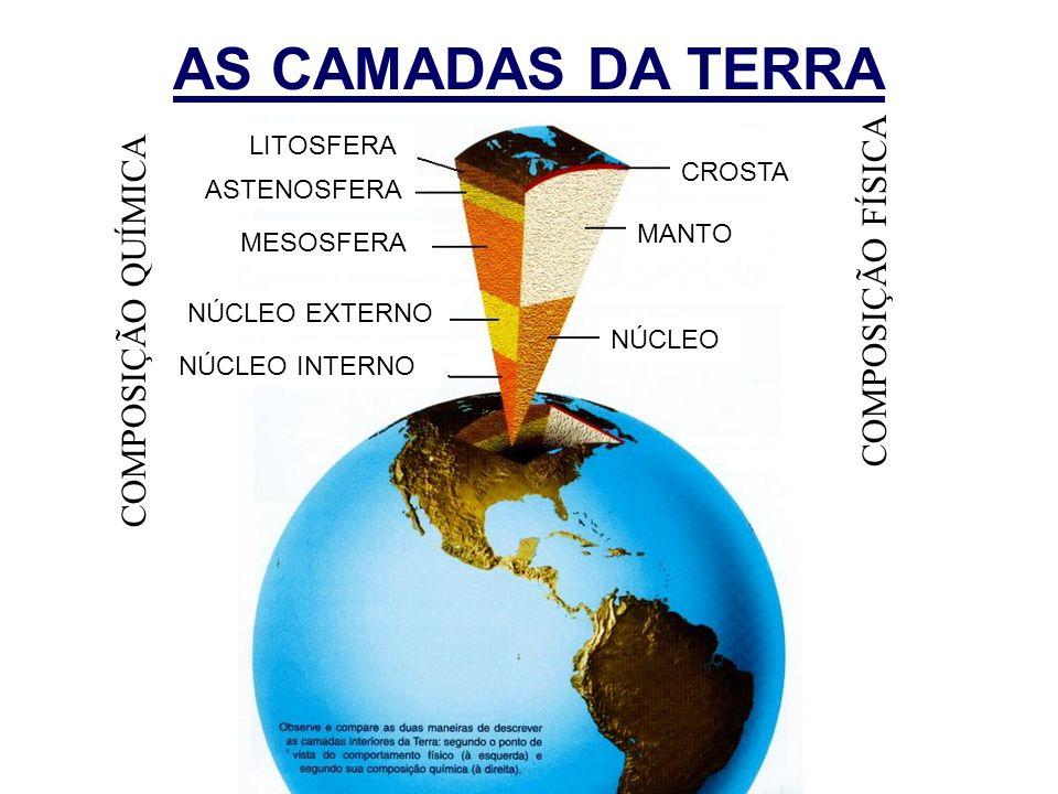 AS CAMADAS DA TERRA COMPOSIÇÃO FÍSICA COMPOSIÇÃO QUÍMICA LITOSFERA