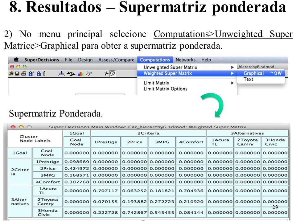8. Resultados – Supermatriz ponderada