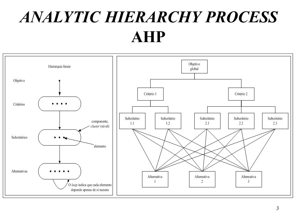 ANALYTIC HIERARCHY PROCESS AHP