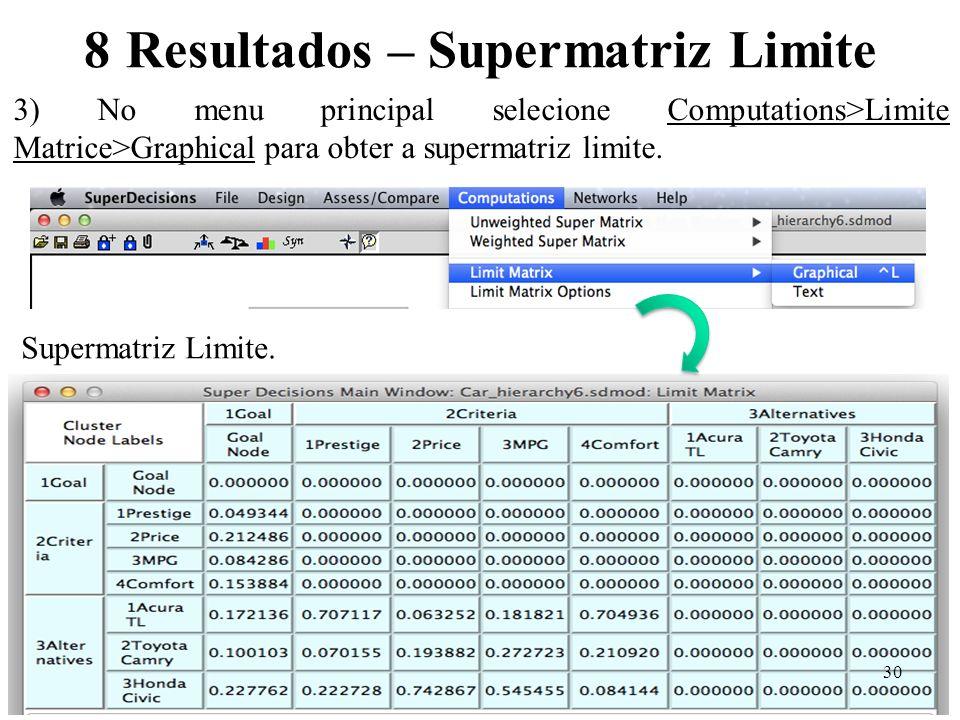 8 Resultados – Supermatriz Limite