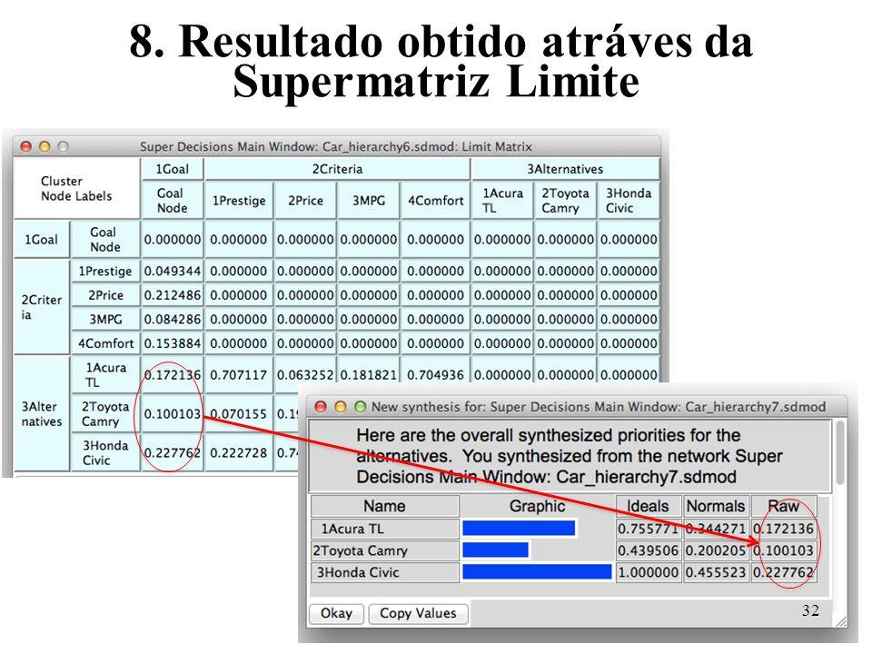 8. Resultado obtido atráves da Supermatriz Limite