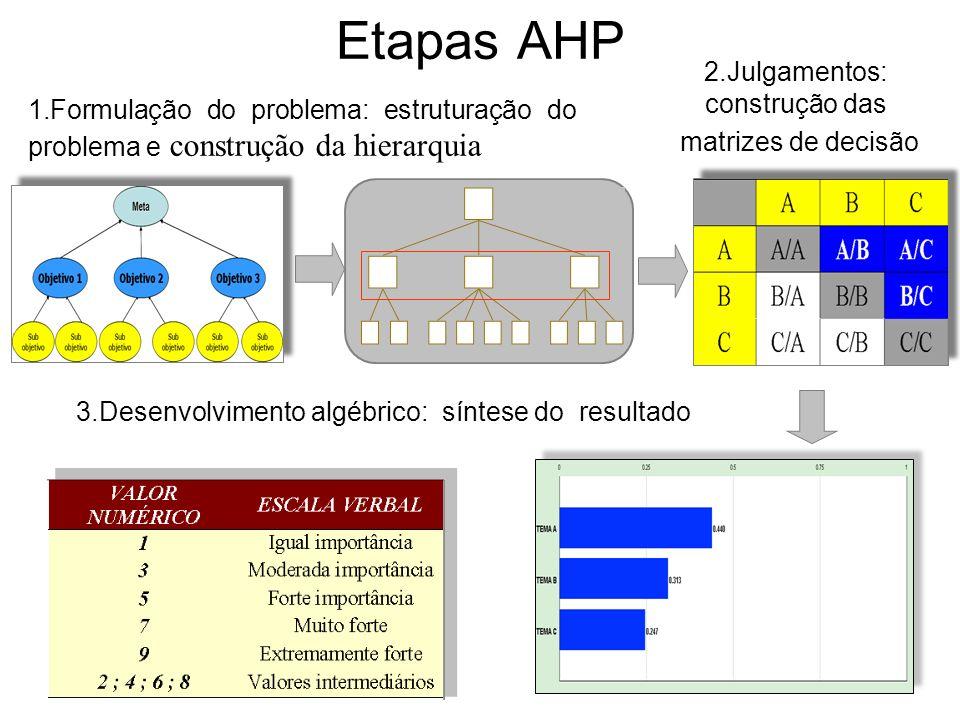 Etapas AHP 2.Julgamentos: construção das matrizes de decisão