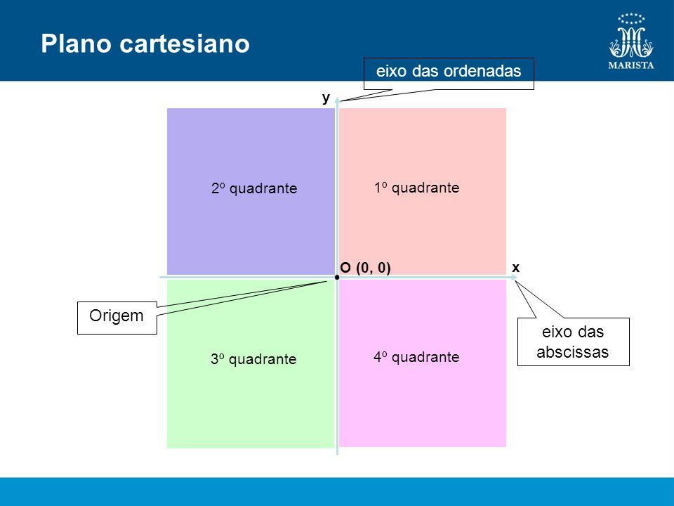Plano cartesiano eixo das ordenadas Origem eixo das abscissas y