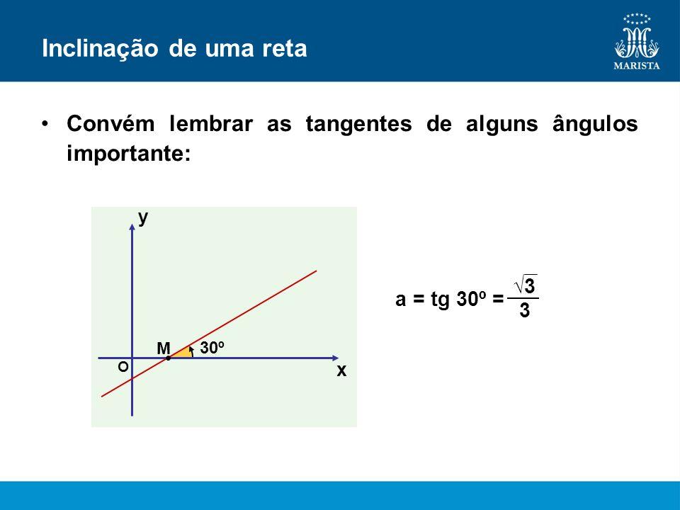 Inclinação de uma retaConvém lembrar as tangentes de alguns ângulos importante: y. √3. a = tg 30º =