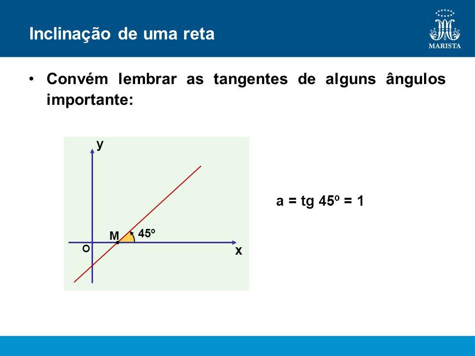 Inclinação de uma retaConvém lembrar as tangentes de alguns ângulos importante: y. a = tg 45º = 1. M.