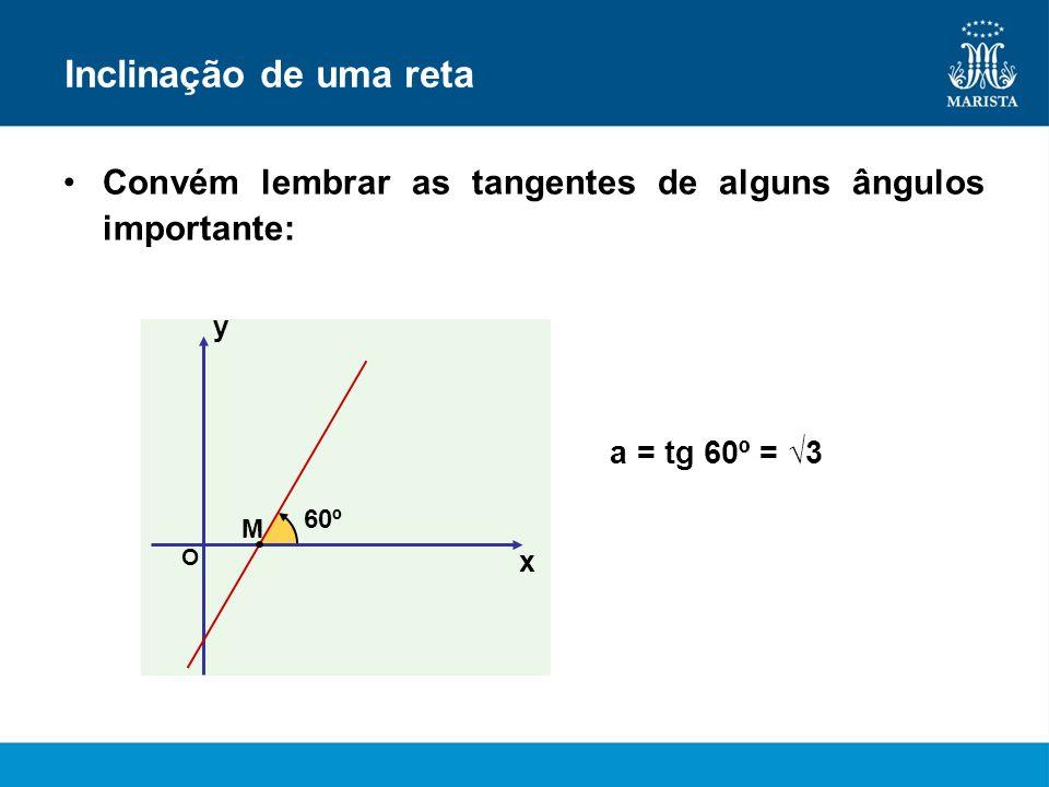 Inclinação de uma retaConvém lembrar as tangentes de alguns ângulos importante: y. a = tg 60º = √3.