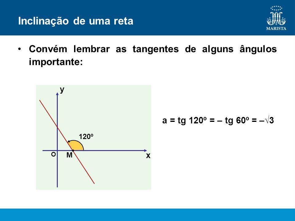 Inclinação de uma retaConvém lembrar as tangentes de alguns ângulos importante: y. a = tg 120º = – tg 60º = –√3.