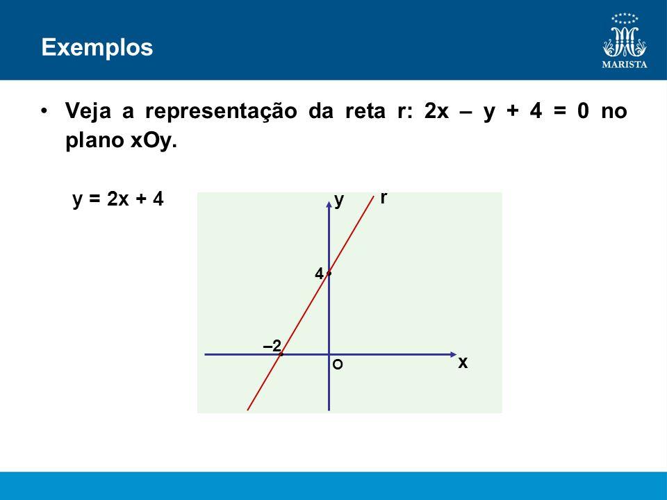 Exemplos Veja a representação da reta r: 2x – y + 4 = 0 no plano xOy.